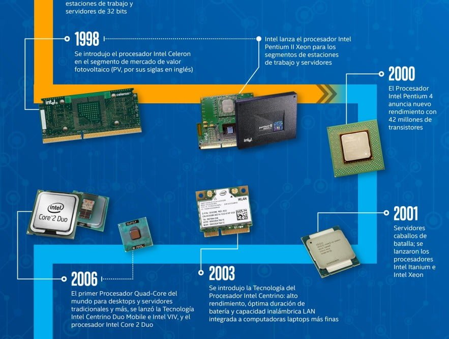 the-evolution-processor