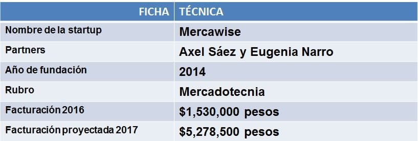 Ficha Técnica Mercawise