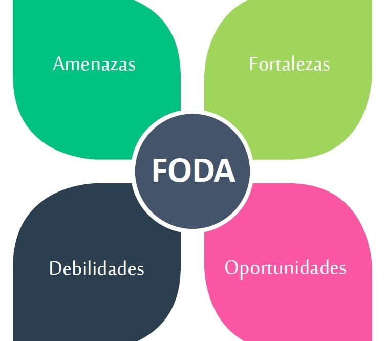 Como hacer un análisis FODA