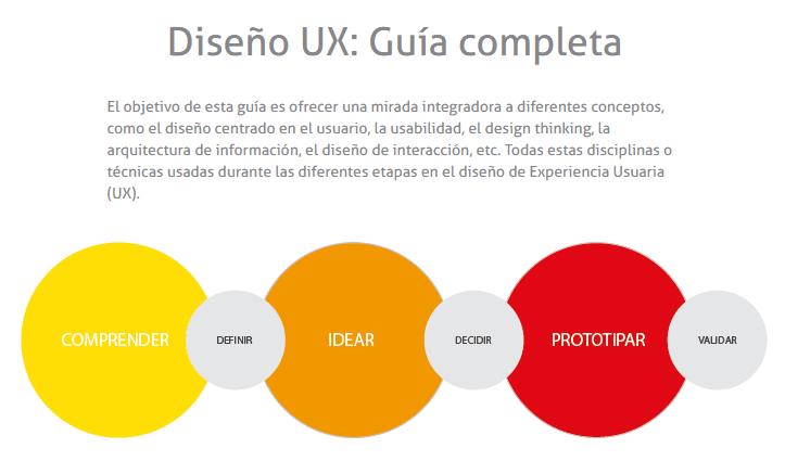 Guía UX_