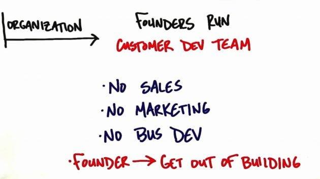 Steve Blank Marketing Organización En Una Empresa