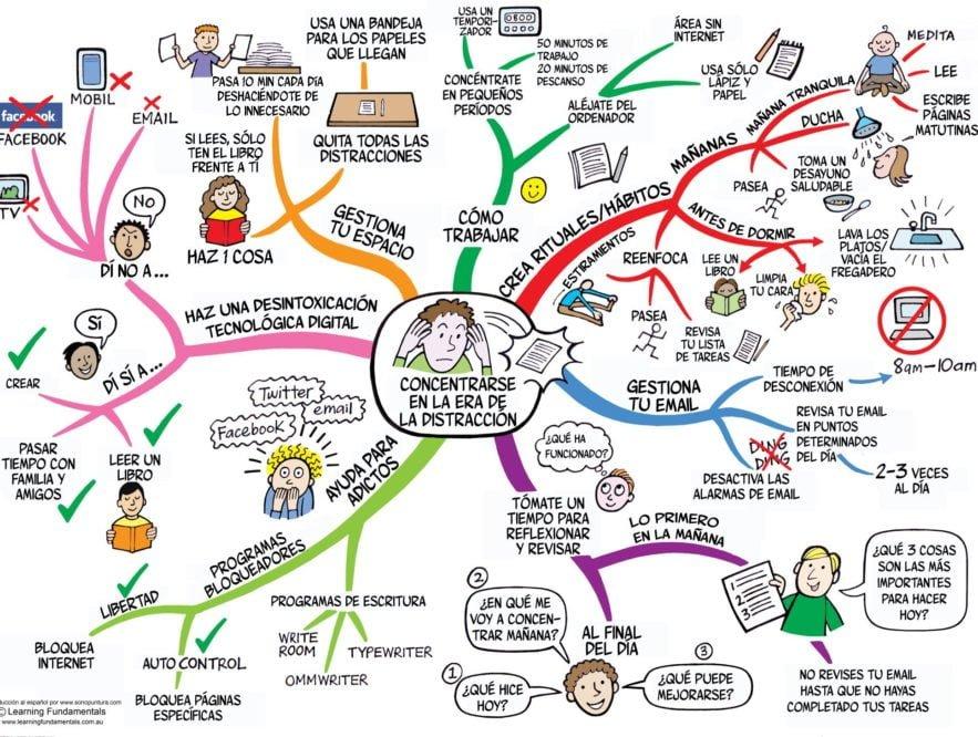 El mapa mental como factor estratégico del proceso