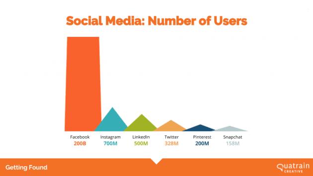 usuarios de social media