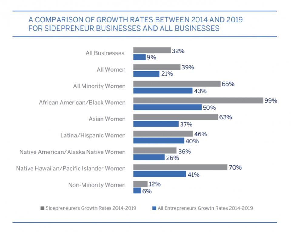 Crece el sidepreneur entre las mujeres