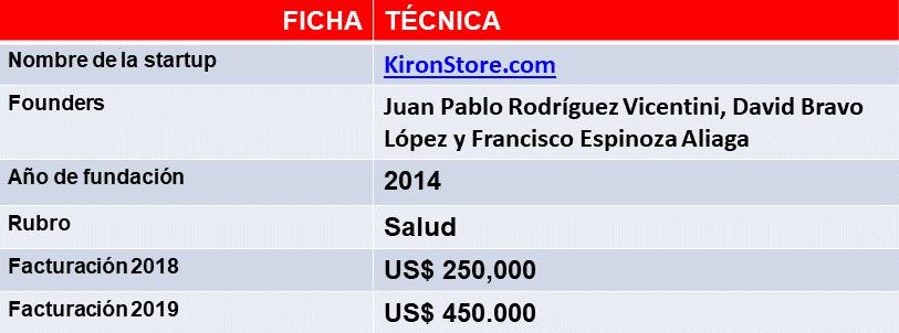 los datos de KironStore, la startup chilena