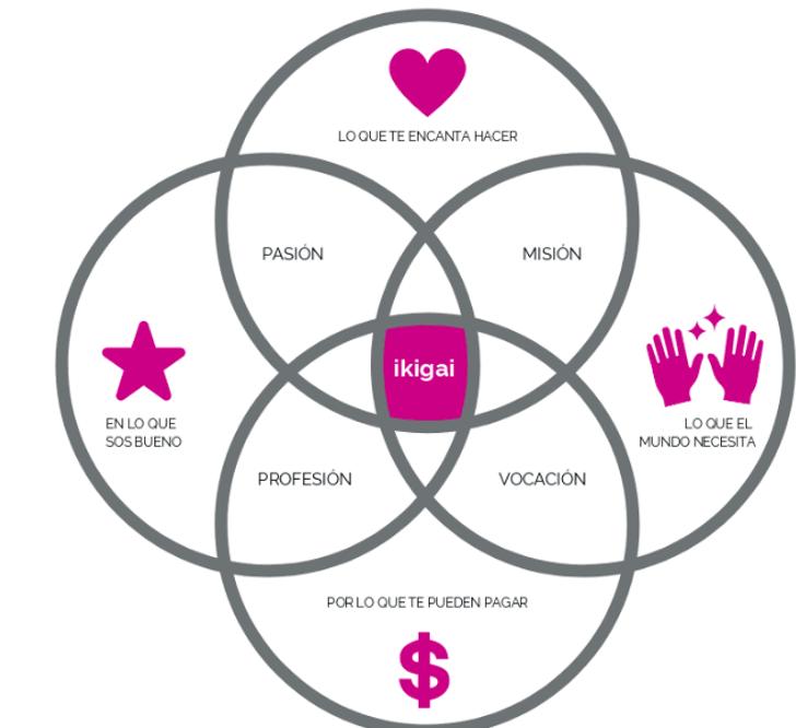 Ikigai, aquello que le da sentido a la vida