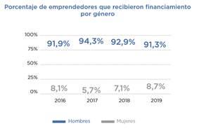 financiamiento por género en Argentina