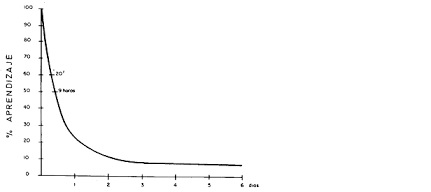 La curva del olvido