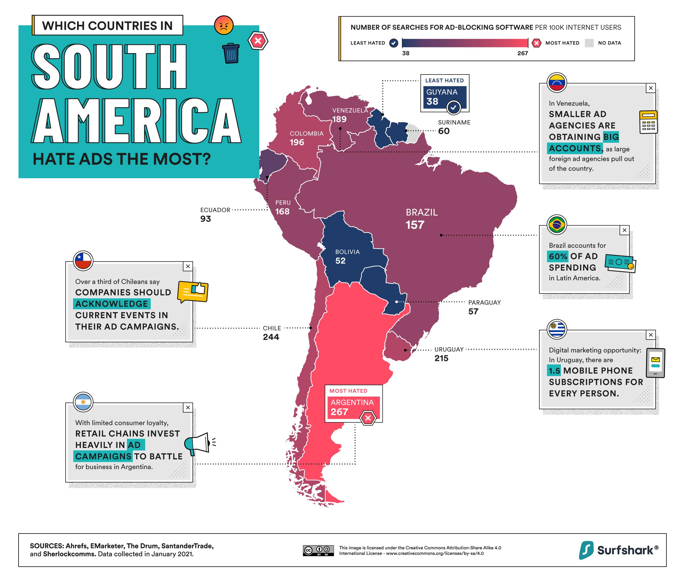 Anuncios online en Sudamérica: los argentinos son los más odiadores