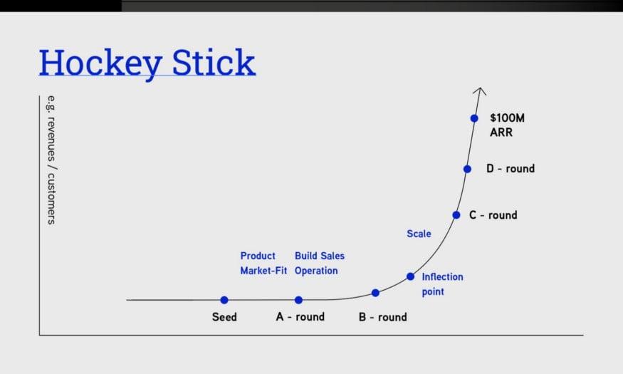"""El  """"palo de hockey"""" es uno de los dos slides que podría asegurarte inversión"""